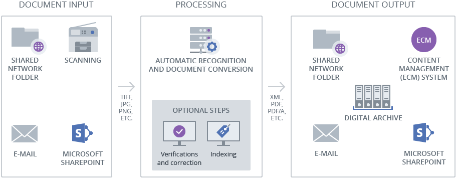 OCR Server processing workflow